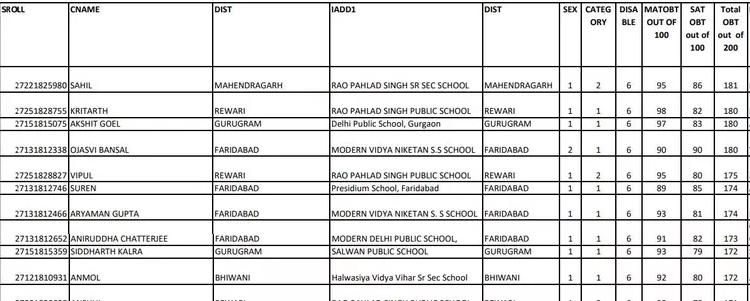 NTSE Haryana Merit List Sample Image